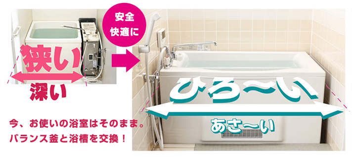 今お使いの浴室はそのままで浴槽が広くなります