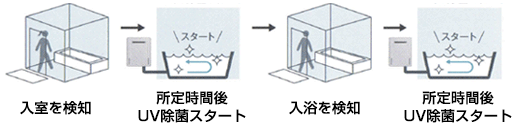 入浴検知でUV除菌
