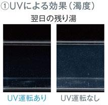 UVによる効果(濁度)