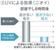 UVによる効果(ニオイ)